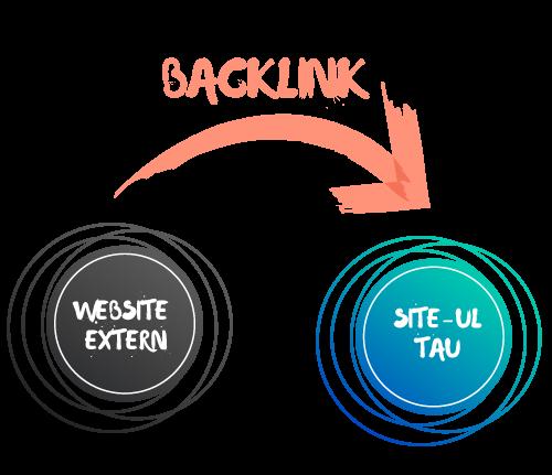 Cumpară Backlink-uri
